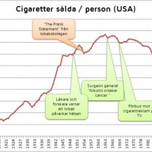 Rökningen ökar i Sverige - en framtida tidningsrubrik